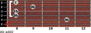 Ab add(2) for guitar on frets x, 11, 8, 8, 9, 8