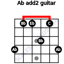 Ab add(2) for guitar on frets 4, 1, 1, 3, 1, 4