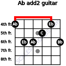 Ab add(2) for guitar on frets 4, 6, 6, 5, 4, 6