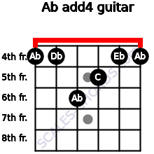 Ab add(4) for guitar on frets 4, 4, 6, 5, 4, 4