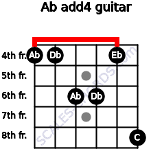 Ab add(4) for guitar on frets 4, 4, 6, 6, 4, 8