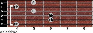 Ab add(m2) for guitar on frets 4, 6, 6, 5, 4, 5