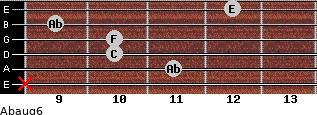 Abaug6 for guitar on frets x, 11, 10, 10, 9, 12