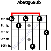 Abaug6/9/Bb for guitar on frets 6, 7, 6, 10, 6, 8