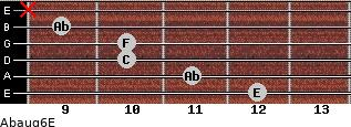 Abaug6/E for guitar on frets 12, 11, 10, 10, 9, x