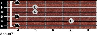 Abaug7 for guitar on frets 4, 7, 4, 5, 5, 4