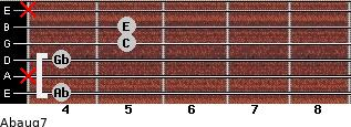 Abaug7 for guitar on frets 4, x, 4, 5, 5, x