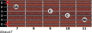 Abaug7 for guitar on frets x, 11, 10, 9, 7, x