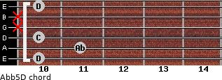 Ab(b5)/D for guitar on frets 10, 11, 10, x, x, 10