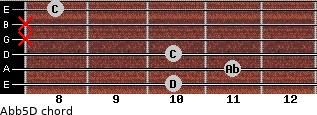 Ab(b5)/D for guitar on frets 10, 11, 10, x, x, 8