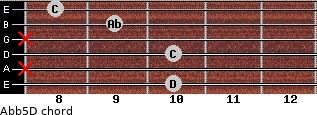 Ab(b5)/D for guitar on frets 10, x, 10, x, 9, 8