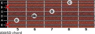 Ab(b5)/D for guitar on frets x, 5, 6, 7, x, 8