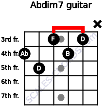 Abdim7 for guitar on frets 4, 5, 3, 4, 3, x