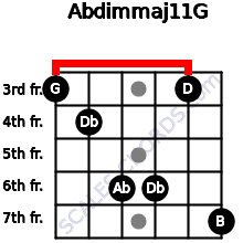 Abdim(maj11)/G for guitar on frets 3, 4, 6, 6, 3, 7