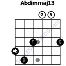 Abdim(maj13) for guitar on frets 4, 5, 3, 0, 0, 3