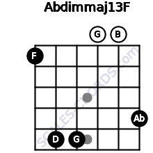 Abdim(maj13)/F for guitar on frets 1, 5, 5, 0, 0, 4