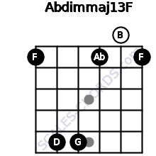 Abdim(maj13)/F for guitar on frets 1, 5, 5, 1, 0, 1