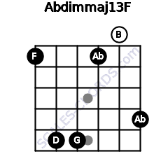 Abdim(maj13)/F for guitar on frets 1, 5, 5, 1, 0, 4