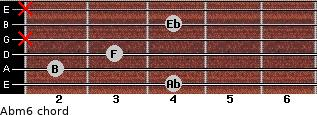 Abm6 for guitar on frets 4, 2, 3, x, 4, x