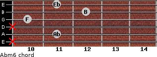 Abm6 for guitar on frets x, 11, x, 10, 12, 11