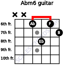 Abm6 for guitar on frets x, x, 6, 8, 6, 7
