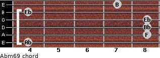 Abm6/9 for guitar on frets 4, 8, 8, 8, 4, 7