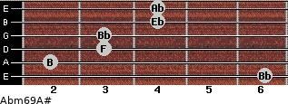 Abm6/9/A# for guitar on frets 6, 2, 3, 3, 4, 4