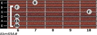 Abm6/9/A# for guitar on frets 6, 6, 6, 10, 6, 7
