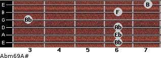Abm6/9/A# for guitar on frets 6, 6, 6, 3, 6, 7