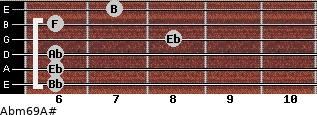Abm6/9/A# for guitar on frets 6, 6, 6, 8, 6, 7