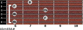 Abm6/9/A# for guitar on frets 6, 8, 6, 8, 6, 7