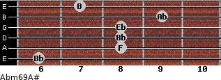Abm6/9/A# for guitar on frets 6, 8, 8, 8, 9, 7
