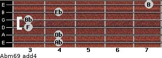 Abm6/9 add(4) for guitar on frets 4, 4, 3, 3, 4, 7