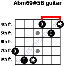 Abm6/9#5/B for guitar on frets 7, 8, 8, 4, 5, 4