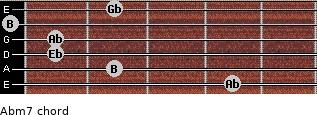 Abm7 for guitar on frets 4, 2, 1, 1, 0, 2