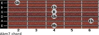 Abm7 for guitar on frets 4, 6, 4, 4, 4, 2