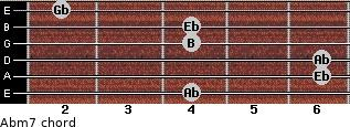 Abm7 for guitar on frets 4, 6, 6, 4, 4, 2