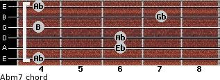 Abm7 for guitar on frets 4, 6, 6, 4, 7, 4