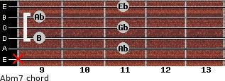 Abm7 for guitar on frets x, 11, 9, 11, 9, 11