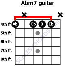 Abm7 for guitar on frets 4, x, 4, 4, 4, x