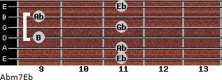 Abm7/Eb for guitar on frets 11, 11, 9, 11, 9, 11