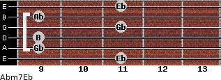 Abm7/Eb for guitar on frets 11, 9, 9, 11, 9, 11