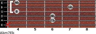 Abm7/Eb for guitar on frets x, 6, 6, 4, 7, 4