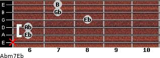 Abm7/Eb for guitar on frets x, 6, 6, 8, 7, 7