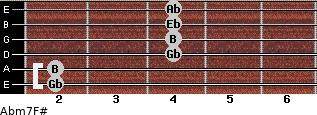 Abm7/F# for guitar on frets 2, 2, 4, 4, 4, 4