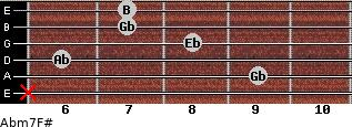 Abm7/F# for guitar on frets x, 9, 6, 8, 7, 7
