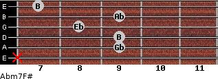 Abm7/F# for guitar on frets x, 9, 9, 8, 9, 7