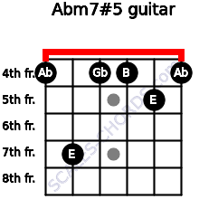 Abm7#5 for guitar on frets 4, 7, 4, 4, 5, 4