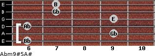 Abm9#5/A# for guitar on frets 6, 9, 6, 9, 7, 7