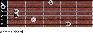Abm(M7) for guitar on frets 4, 2, 1, 1, 0, 3